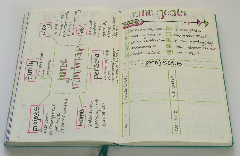 Monthly Bullet Journal mindmap for goal setting!