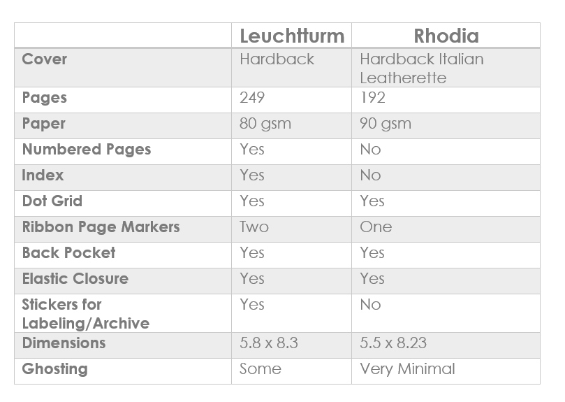 Side-by-Side comparison of the Leuchtturm 1917 & Rhodia Webnotebook.