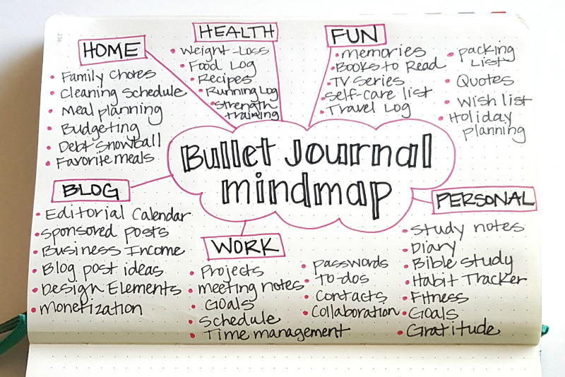 Bullet Journaling 101: Everything you need to know to get ...