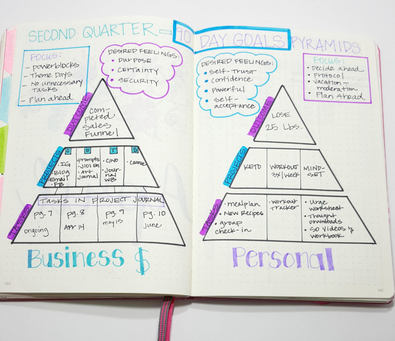 How I set 90 Day Goals in my Bullet Journal!